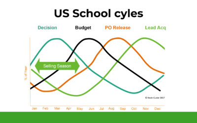 Window of opportunity: The US school selling season – Rita Ferrandino