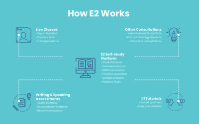 E2Learning offer FREE English language learning amidst COVID-19 crisis